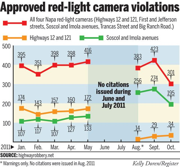 Approved red-light camera violations