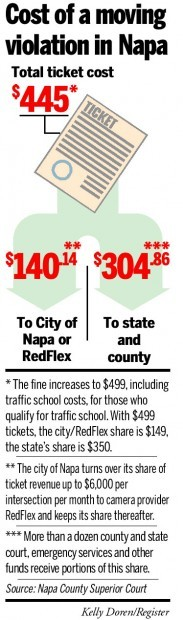 Cost Of A Moving Violation In Napa