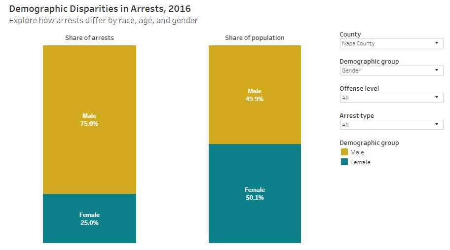 napa arrests gender demographics