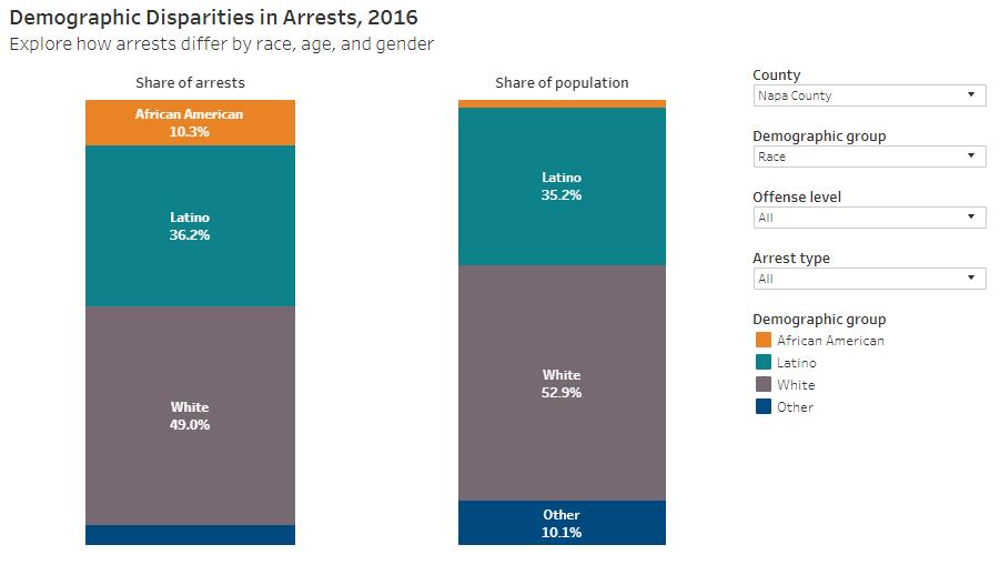 napa race demographics arrest