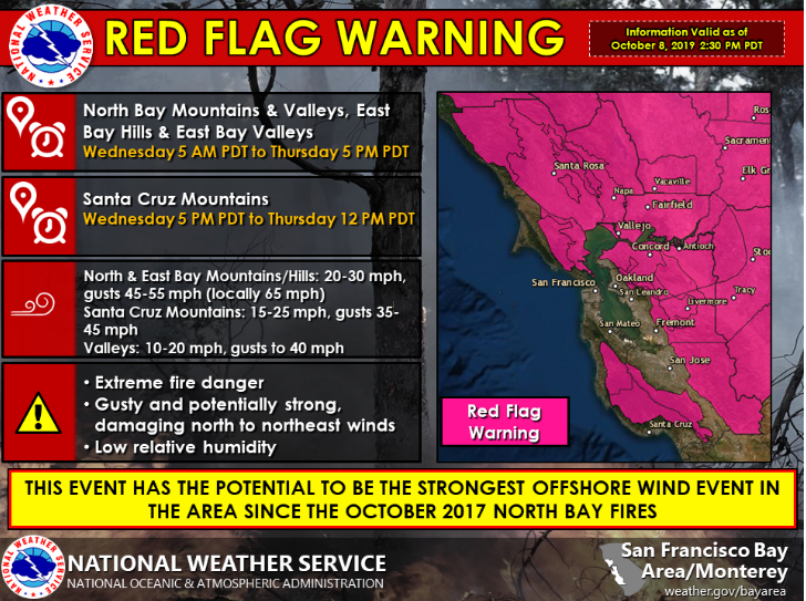Red flag warning 10/9/2019