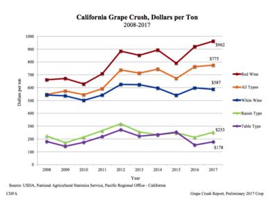 CDFA Grape Crush Report
