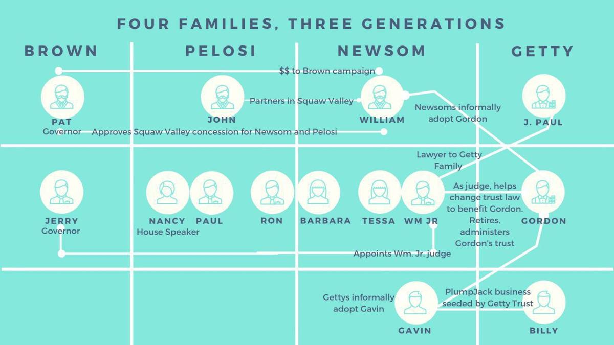 Ties among the Brown, Newsom, Pelosi and Getty families date back three generations.