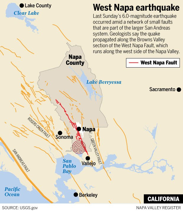 Researchers call West Napa Fault a greater threat