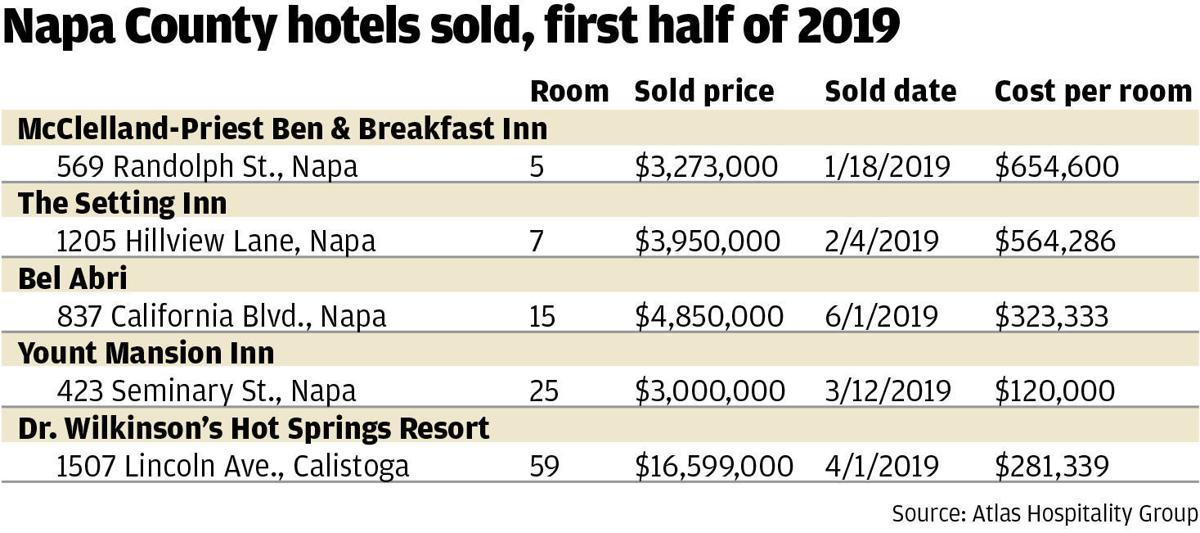 Napa County hotels sold, first half of 2019