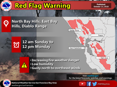 red flag warning 10132018