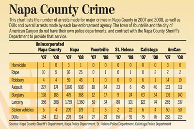 Local arrests for major crimes drop in 2008, consistent with