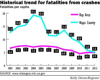 Historical trend for fatalities from crashes