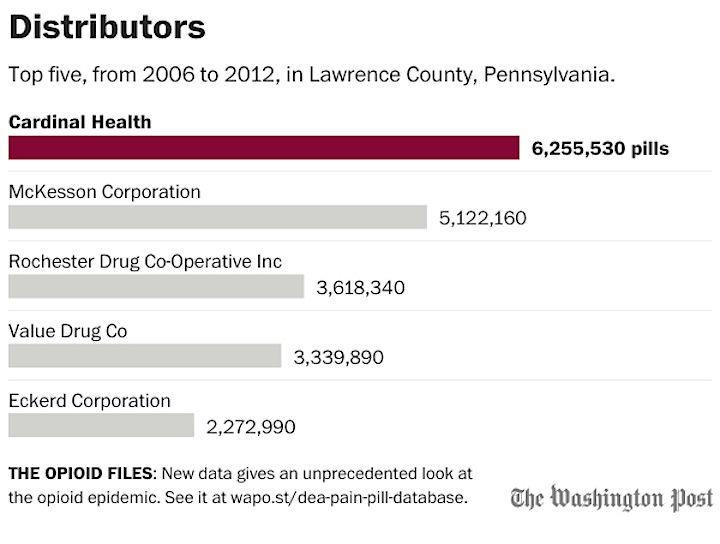 distributors-pennsylvania-lawrence county copy.jpg