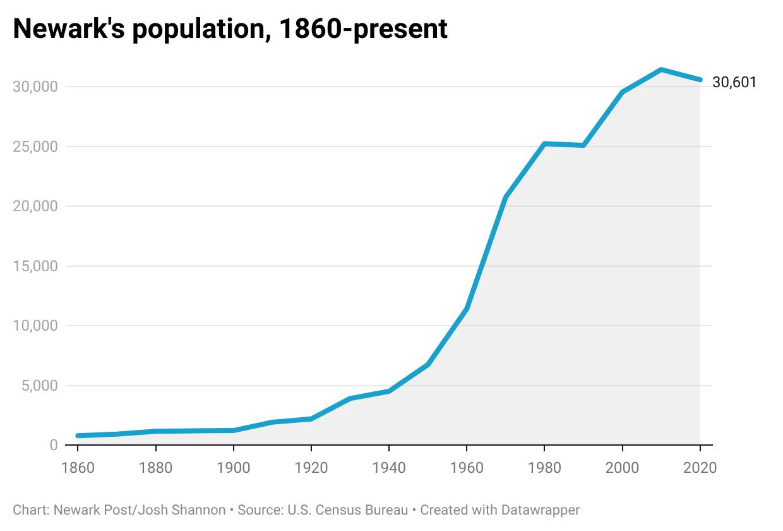 Newark population graph
