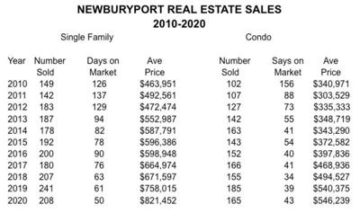 Commentary: Local real estate market is hot