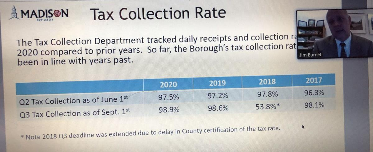 Tax-collection rate