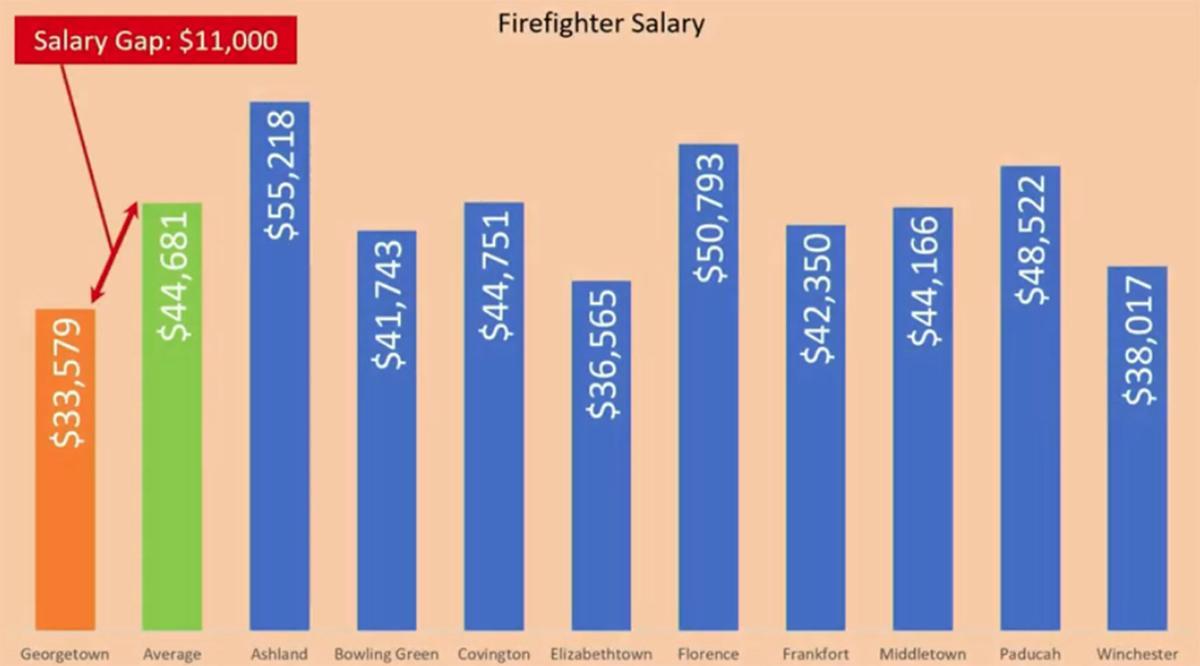 Fire Salary