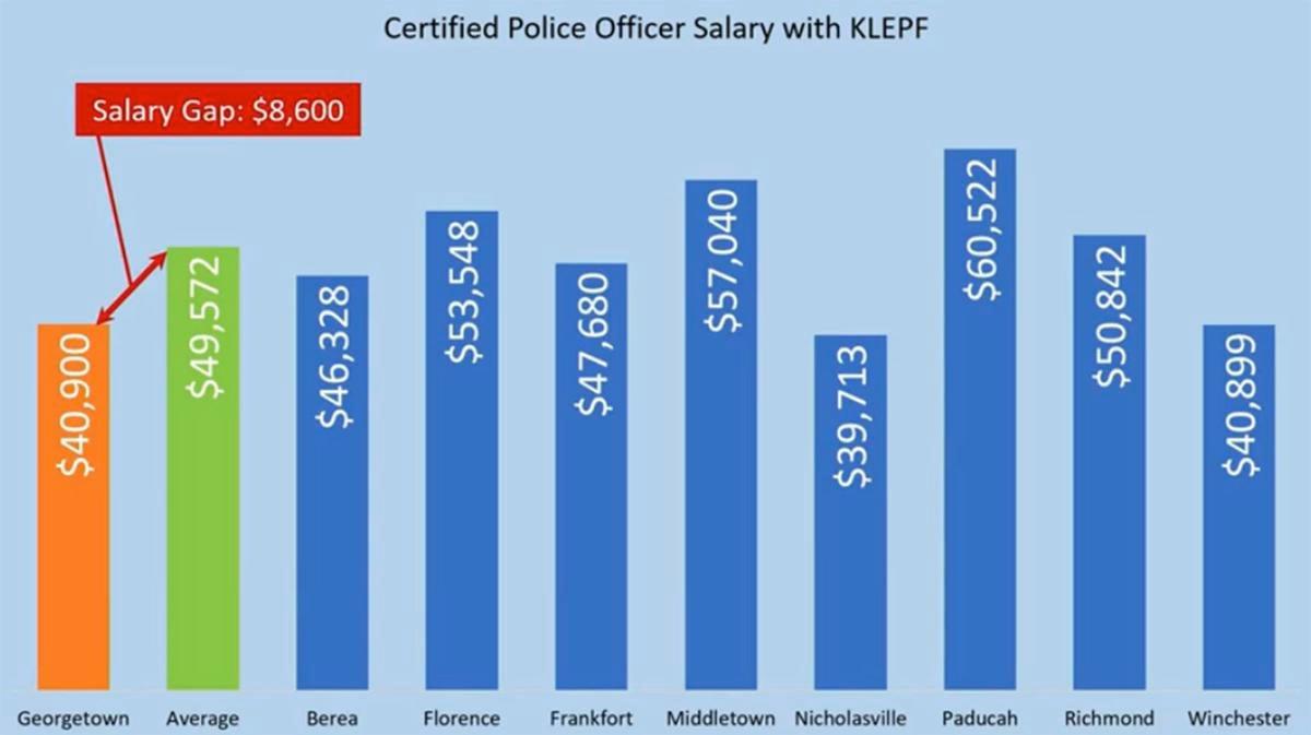 Police salary