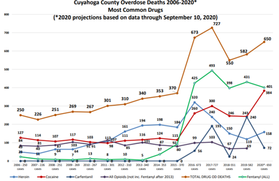 September 2020 Cuyahoga County Medical Examiner's Office overdose death projections