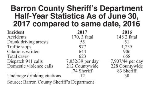 Sheriff's department presents half-year report