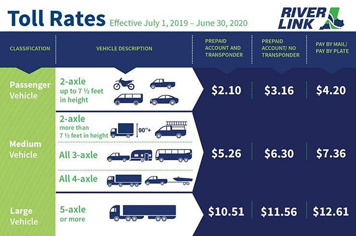 Toll rates graphic