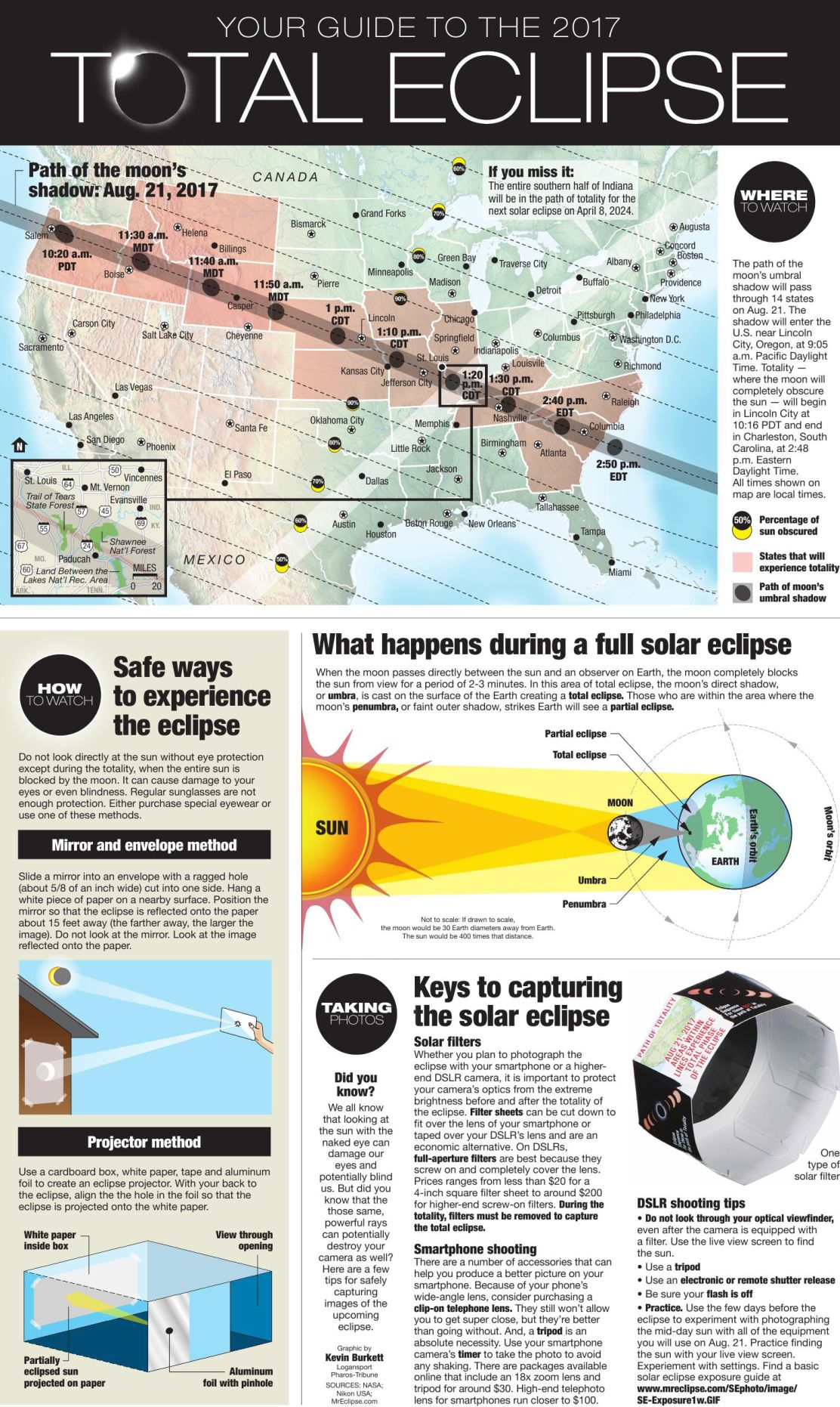 GRAPHIC: Answers to all your solar eclipse questions