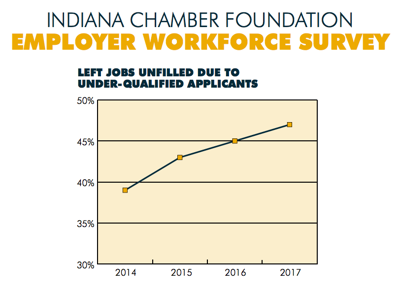 Indiana Chamber of Commerce Survey
