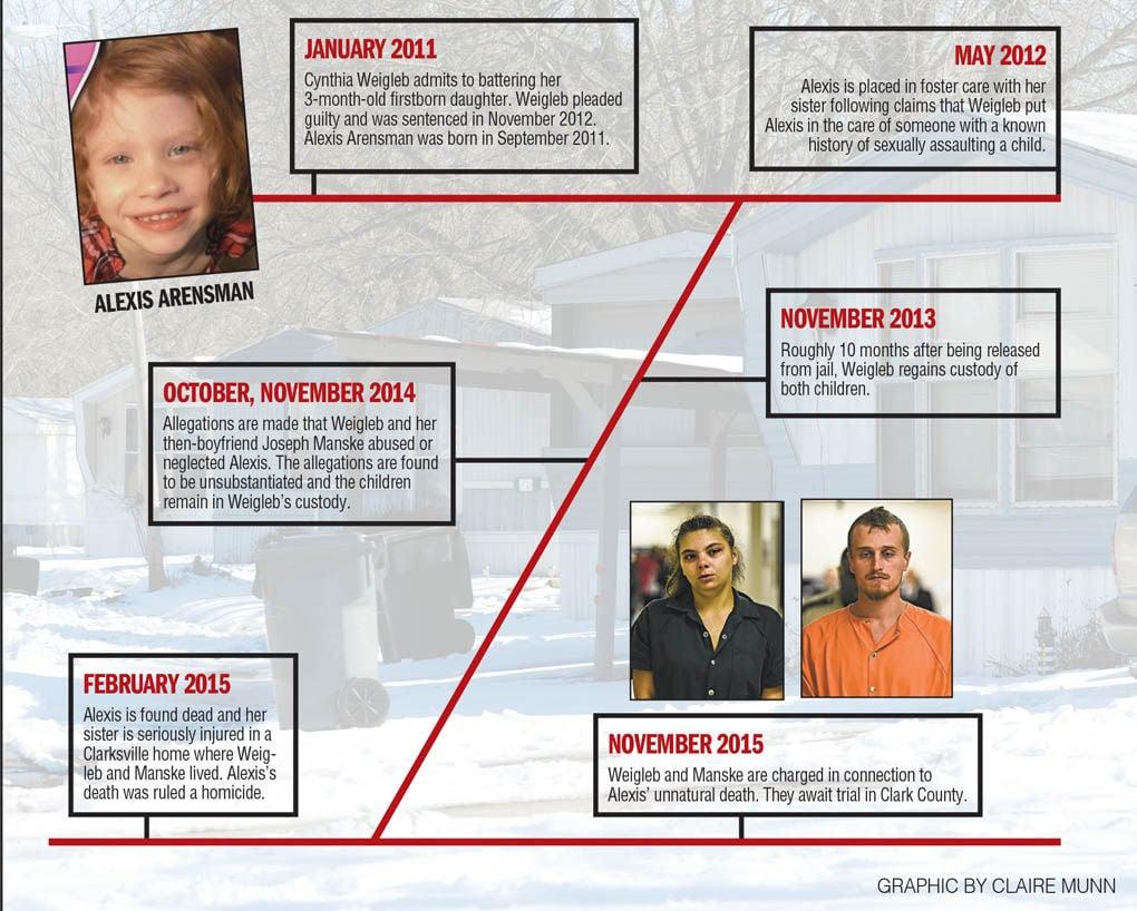 Alexis Arensman Timeline