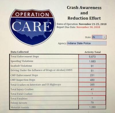 C.A.R.E. results