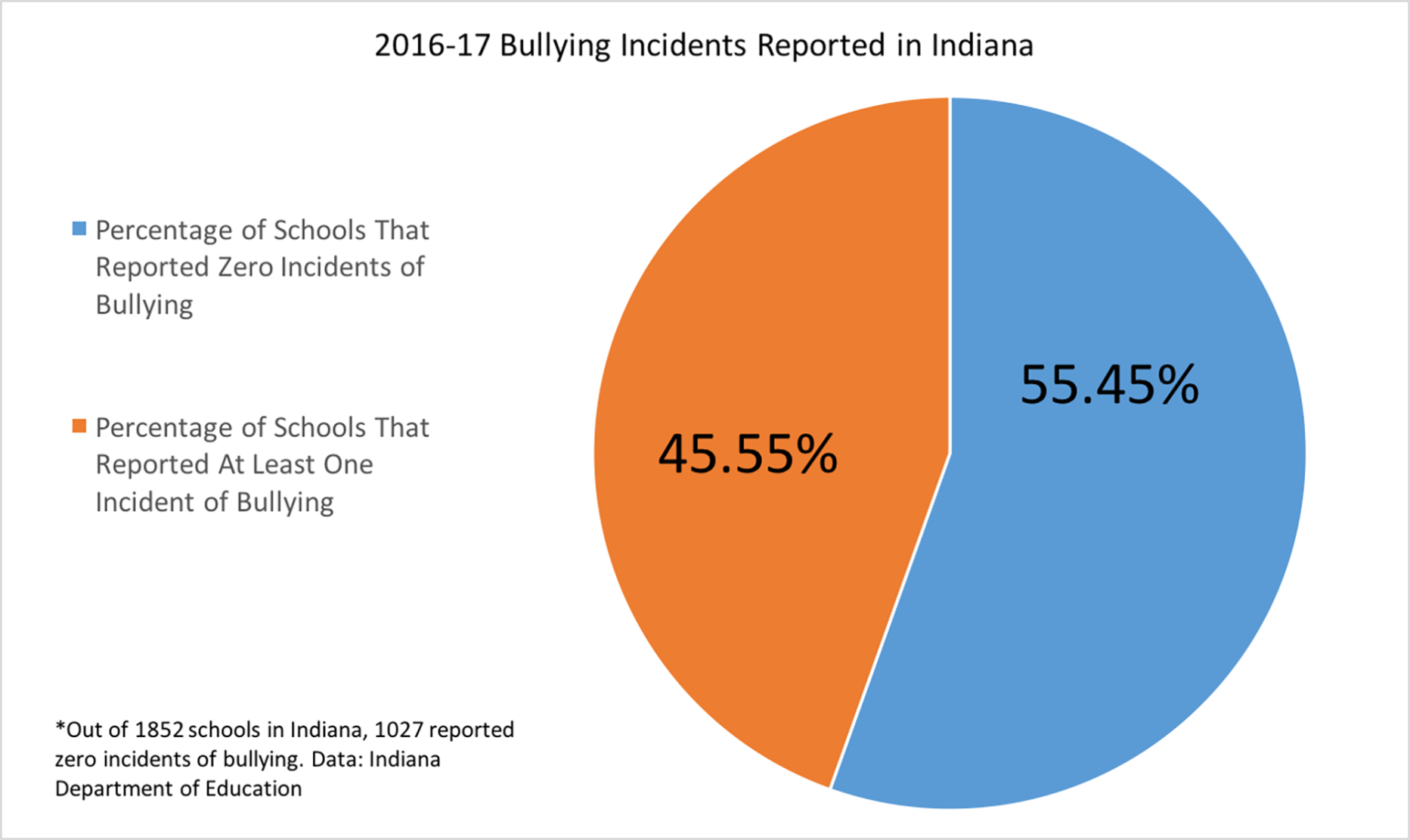 5aba7d056acce.image?resize=1200%2C715 indiana's new anti bullying law compels schools to report incidents