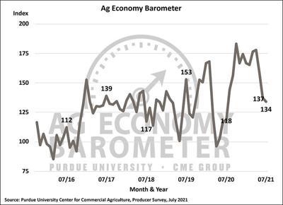 Ag barometer - July 2021