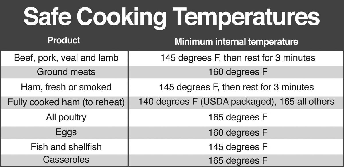 Cooking temps graphic