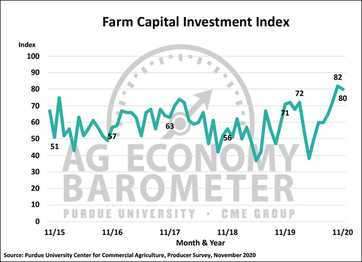 Farm Capital Investment Index