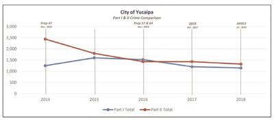 Crime is down in Yucaipa