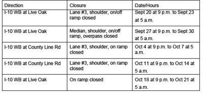 Commuter alert:closures on Live Oak Canyon
