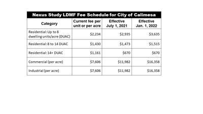 Calimesa building fees