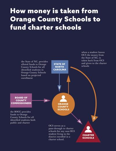 Flow of money to charter schools