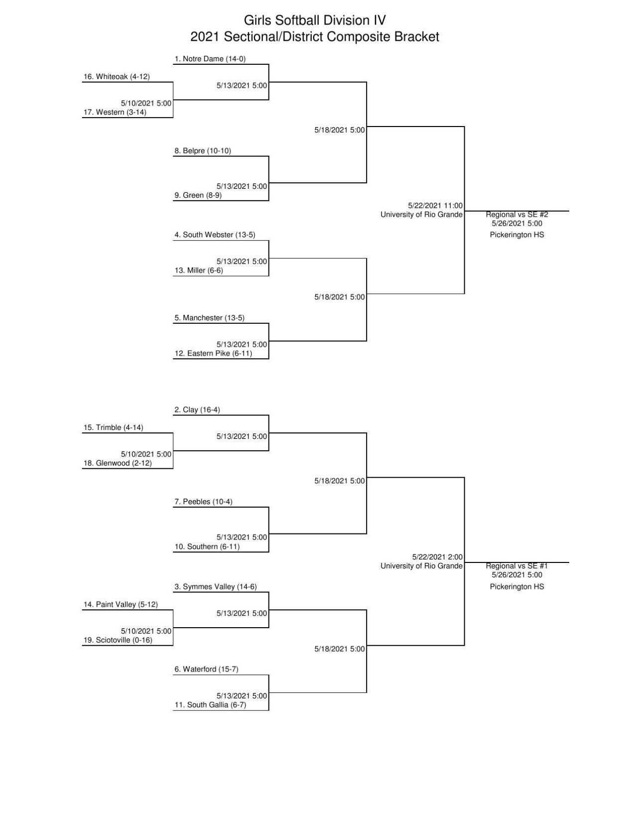 Girls Softball Division IV 2021 Sectional/District Composite Bracket