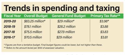 County tentative budget