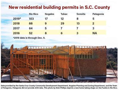 New home permits graphic