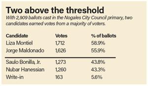 Bonilla, Hanessian face runoff for third council seat