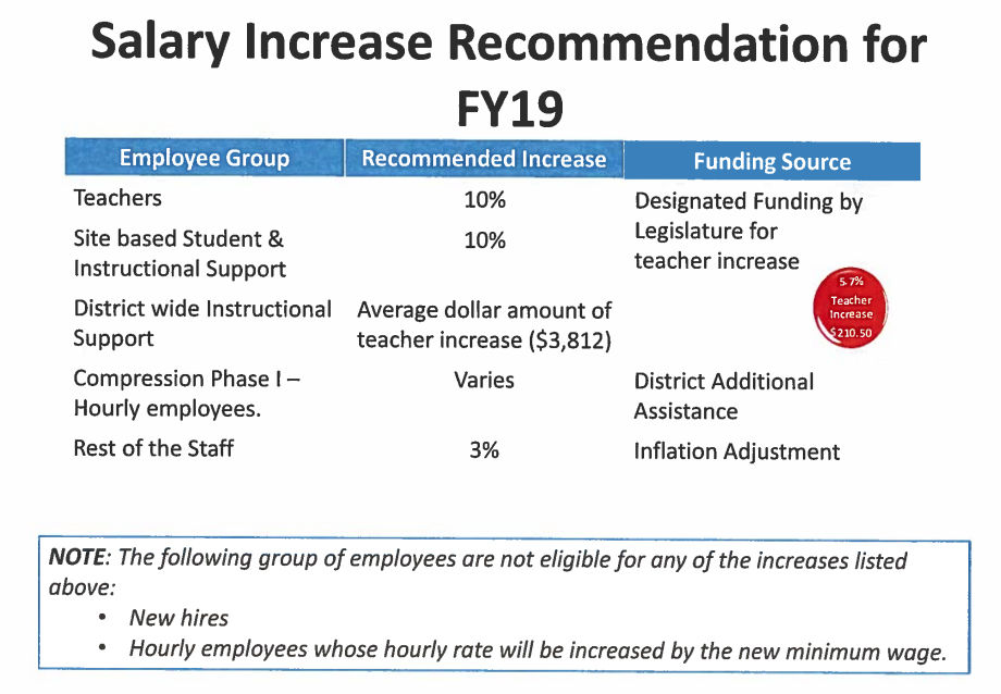 Scvusd Divvies Up Hard Fought Pay Raise Funds Local News Stories