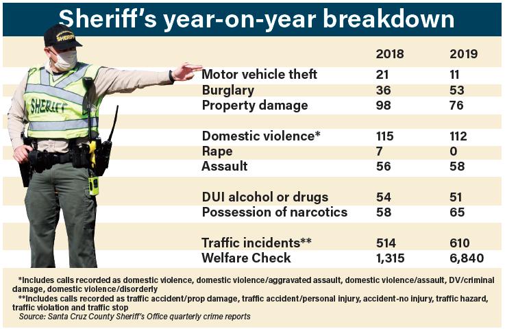Sheriff stats