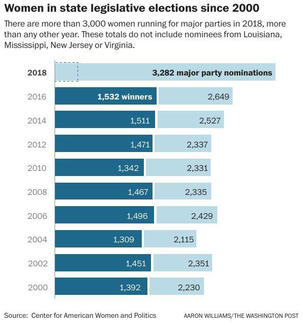 Women in state legislative elections since 2000
