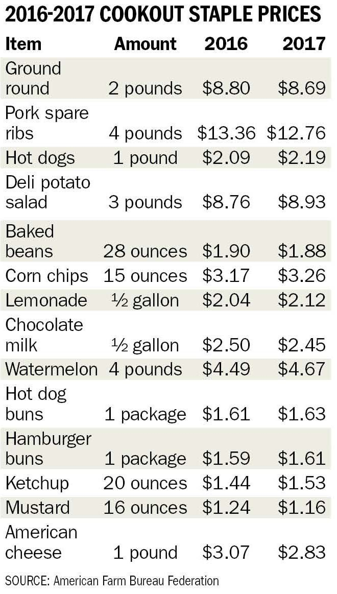 BH Food prices graphic.jpg