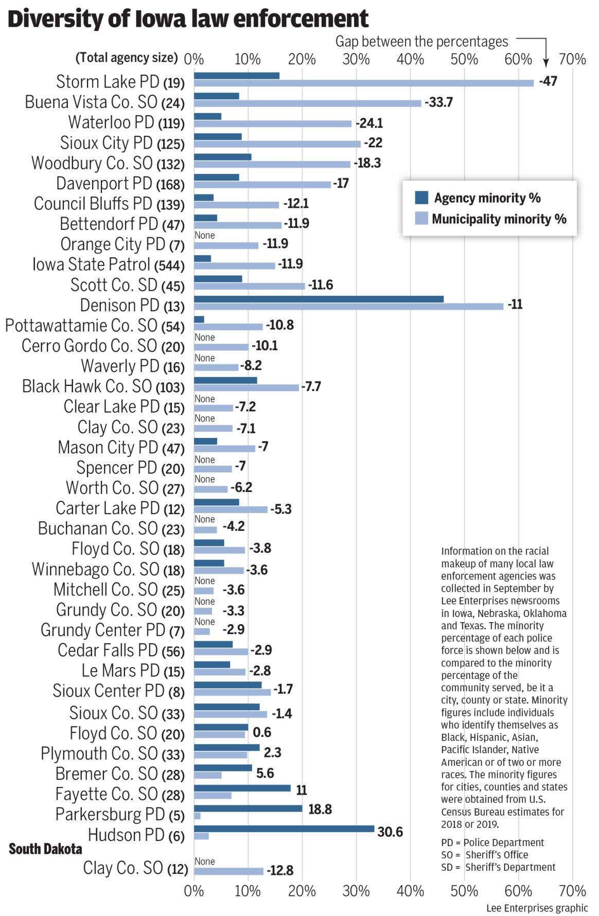 #6126_101820_police_Iowa chart copy