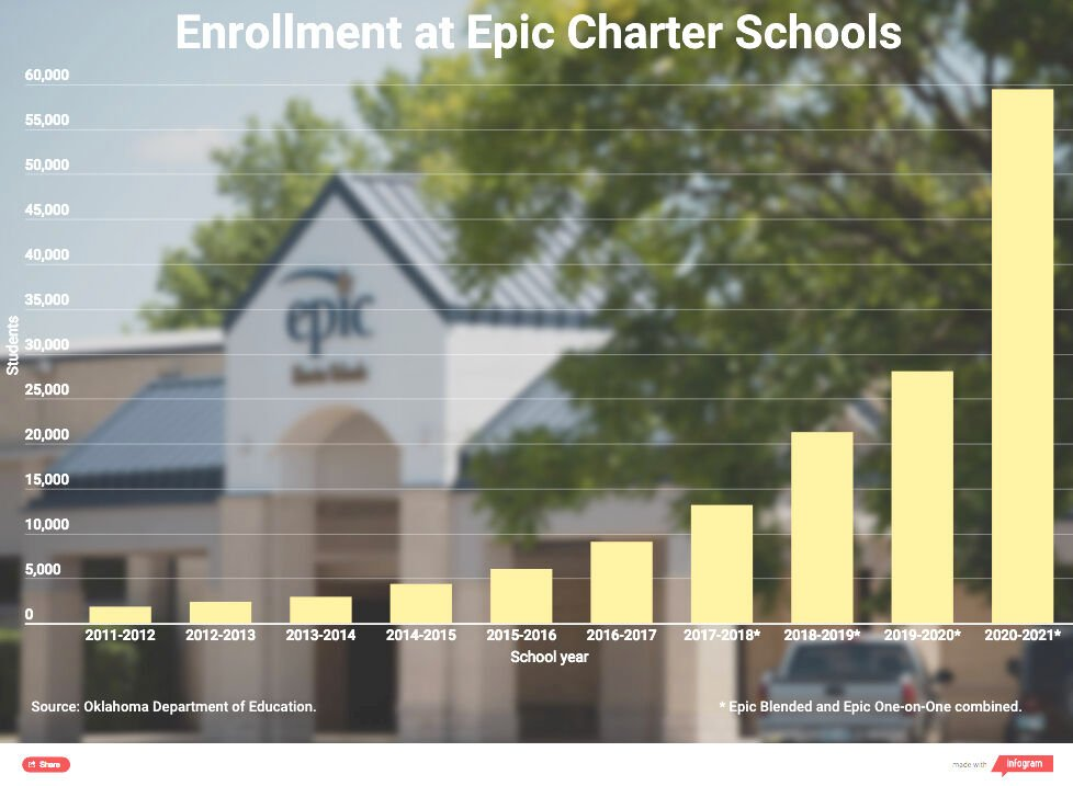 Epic enrollment chart