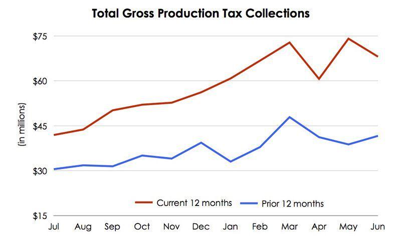 Gross receipts to Oklahoma Treasury reach all-time high