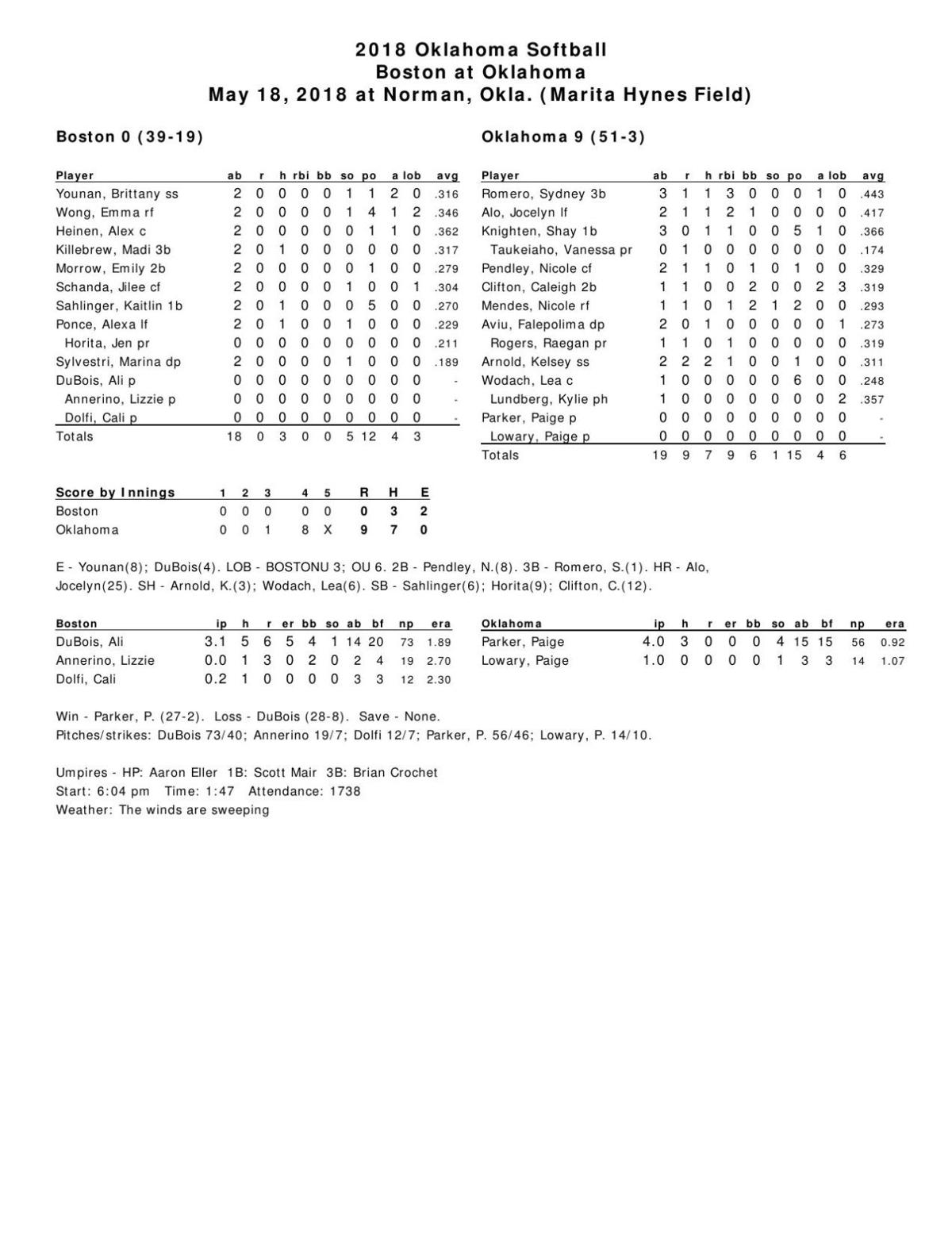 Download PDF Box score: OU 9, BU 0