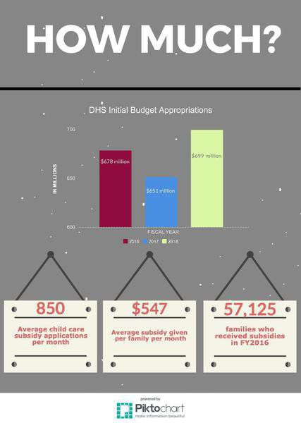 budget families