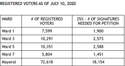 Registered voters and required signatures for petition recall by ward as of July 10, 2020
