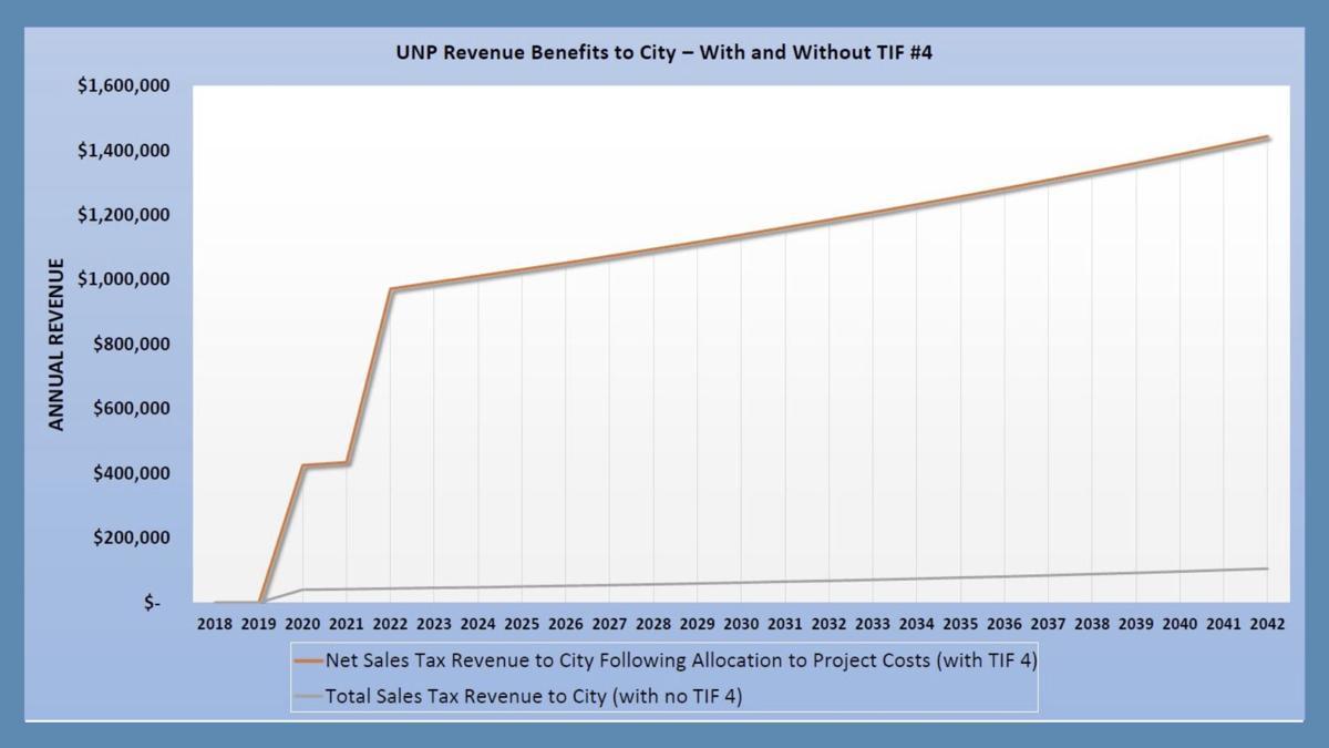 Consultant estimates 90 75 million in arena tif costs for city millions more in net revenue news normantranscript com