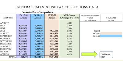 April 2020 Sales Tax & Use Tax Report