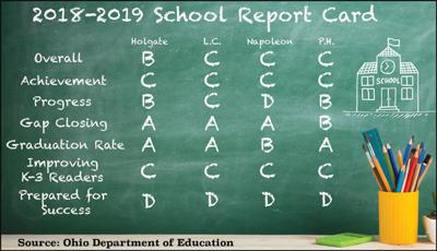 2018-19 report card summary